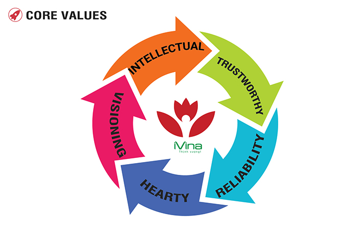 Core Values iVina Edu